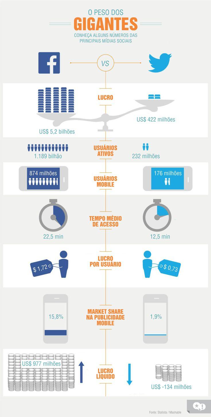 Comparativo de números por trás das maiores redes sociais do mundo.