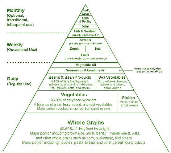 Macrobiotic Diet: Balancing the yin and yang.
