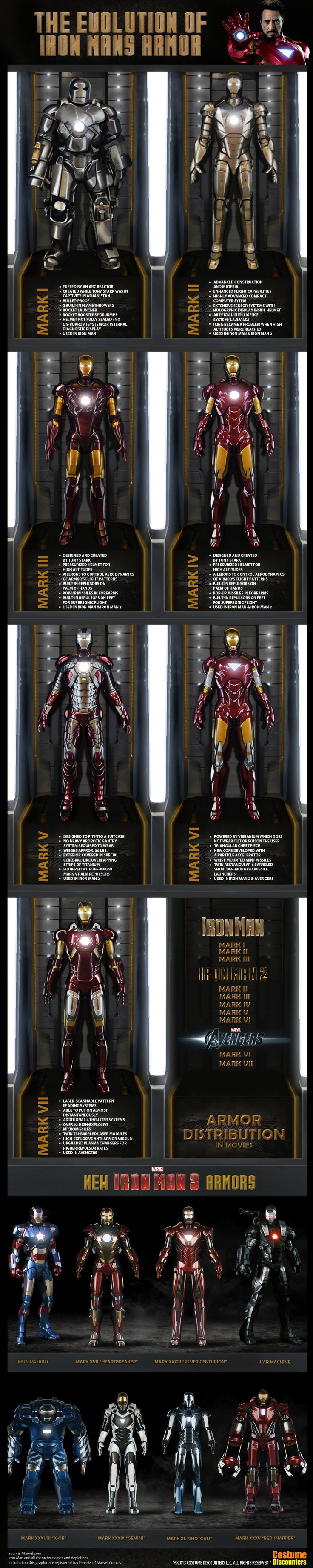 Different Iron Man Armors Infographics