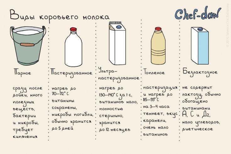 Отличные рецепты простых блюд и кулинарные советы в милых картинках