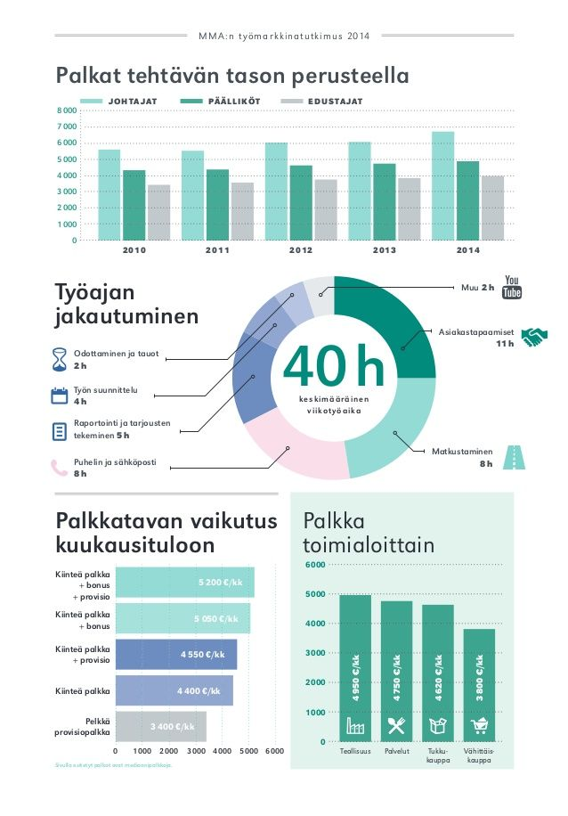 MMA labour market research 2014. Infographics for Finnish Sales and Marketing Professionals Union's annual labour market research in 2014.