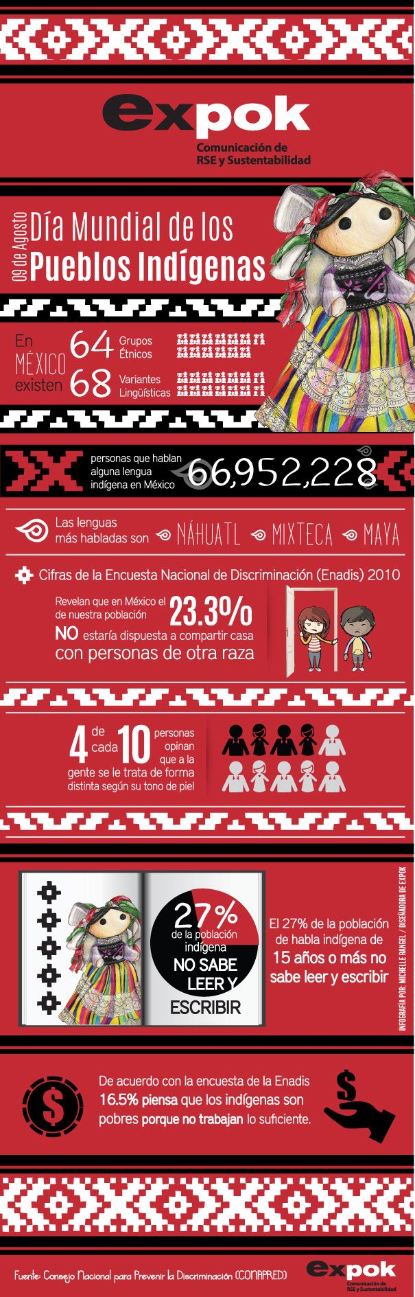 Día Mundial de los Pueblos Indígenas http://www.expoknews.com/2013/08/08/dia-mundial-de-los-pueblos-indigenas/