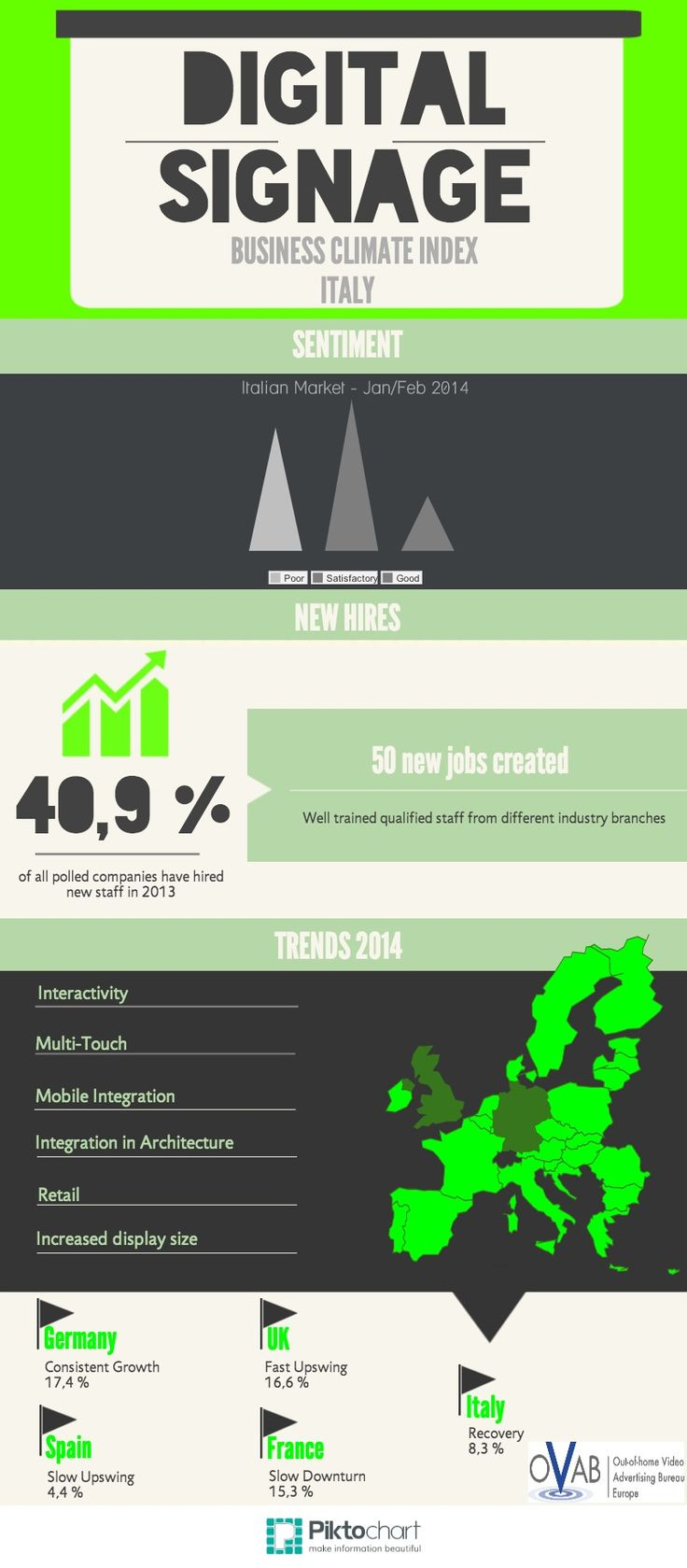 The #DigitalSignage Business Climate Index Jan/Feb 2014 Italy is out!