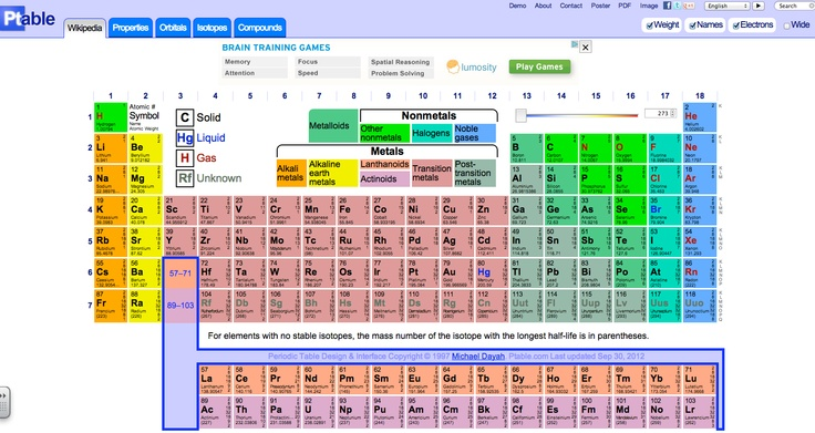ptable is an interactive periodic table of elements hover