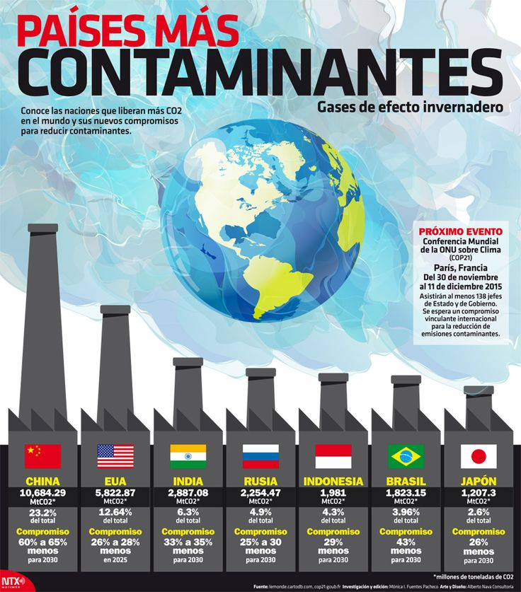 infografía calentamiento global cop21 - Google Search