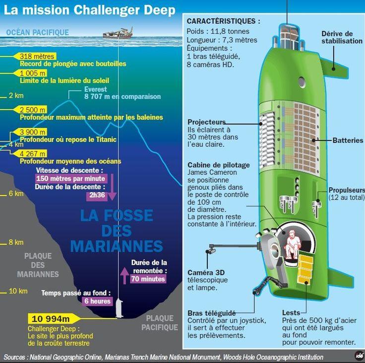 En descendant au fond de la fosse des Mariannes jusqu'à 10.898 mètres sous la surface, le cinéaste James Cameron devient le troisième homme à avoir atteint le point le plus profond de la planète.