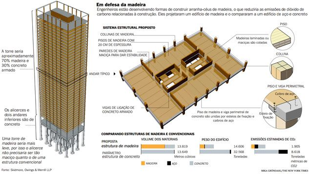 Madeira substitui aço em construções - 22/10/2013 - Ambiente - Folha de S.Paulo