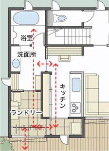 間仕切り壁によって独立性を高めた別寝室プラン。奥の寝室への通り道をオープンにすることで、お互い気配が適度に伝わります。ご主人の寝室には書斎を併設し、グレード感を高めています。
