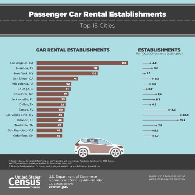 How To Get The Best Deals When You Rent A Car Car Rental Best