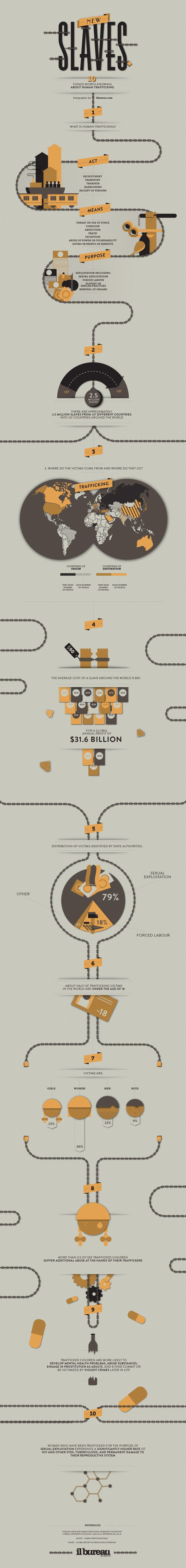 Unique Infographic Design, 10 Things Worth Knowing About Human Trafficking #Infographic #Design (http://www.pinterest.com...) #infographics