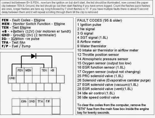 MX5 OBD Connector Pin Out Diagram | MAZDA MX5 EUNOS MIATA