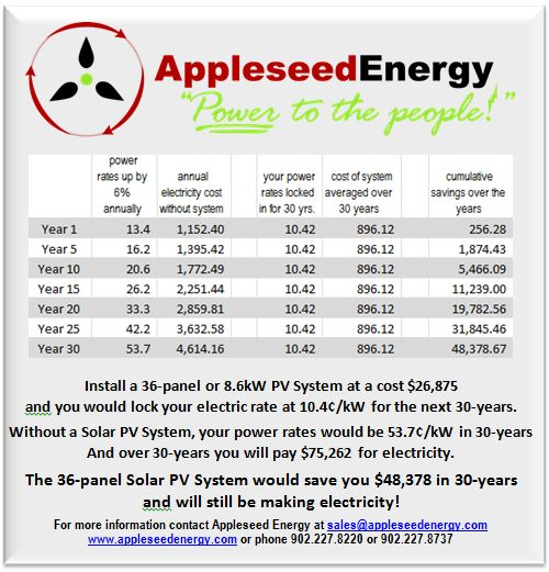 Appleseed Energy - Solar Energy, Wind Power, and Hybrid solutions