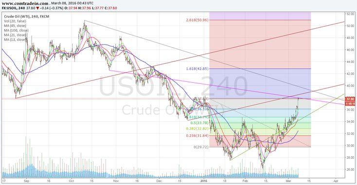 Crude has touched temporary Resistance on 4 hrs. chart
