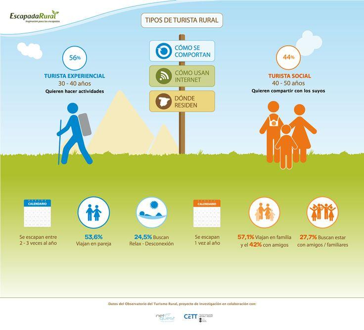 Infografía Tipos de turista rural #TurismoRural #TuristaRural #Infografía by Observatorio de turismo rural