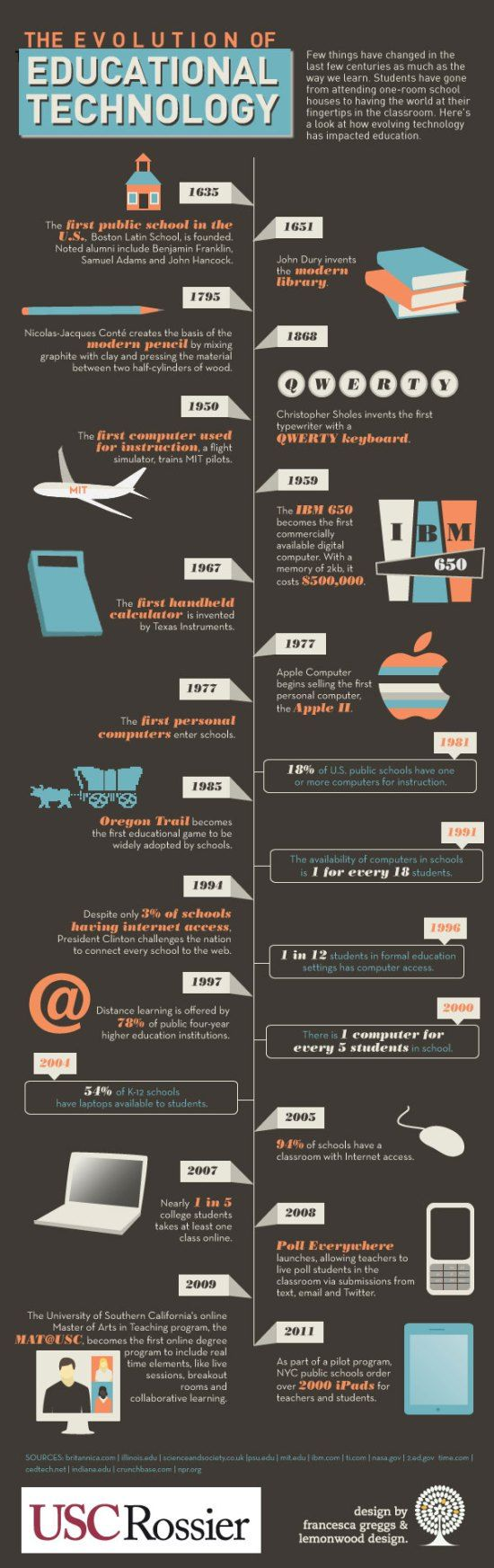 The Evolution of Educational Technology Infographic «