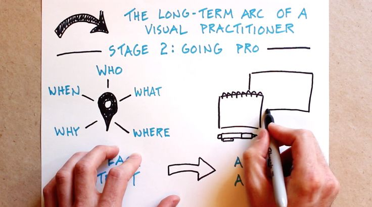 The Long Term Arc Of A Visual Practitioner (Stage 2: Going Pro) Featured - Verbal To Visual Video - Doug Neill - sketchnoting, visual note-taking, doodling