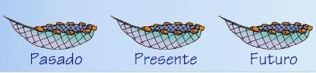 Verbos en presente, pasado y futuro. Aplicación online http://www.educa.madrid.org/binary/935/files801/flash.htm?numrecurso=7