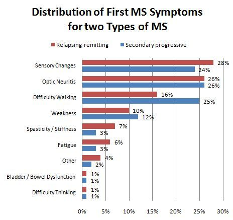Distribution of First MS (Multiple Sclerosis) Symptoms for Two Types of MS (Relapsing-remitting and Secondary Progressive)
