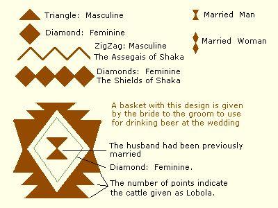 Zulu pattern