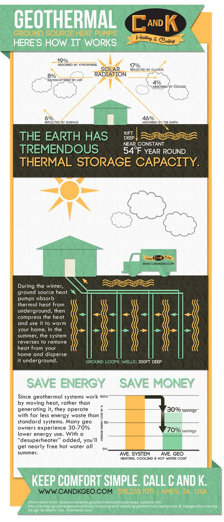 Comfort can come from the ground up when you use a Geothermal system to heat and cool your home or commercial building.