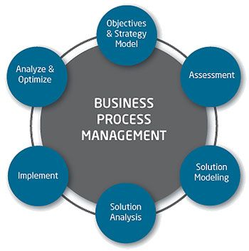 14 best Business Process Management Concepts images on Pinterest  Project management Business