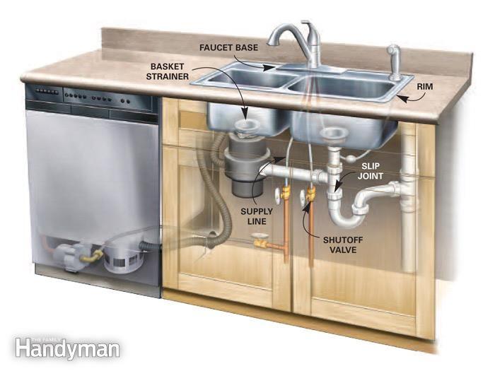 Plumbing Under Kitchen Sink Exterior Wall   Google Search