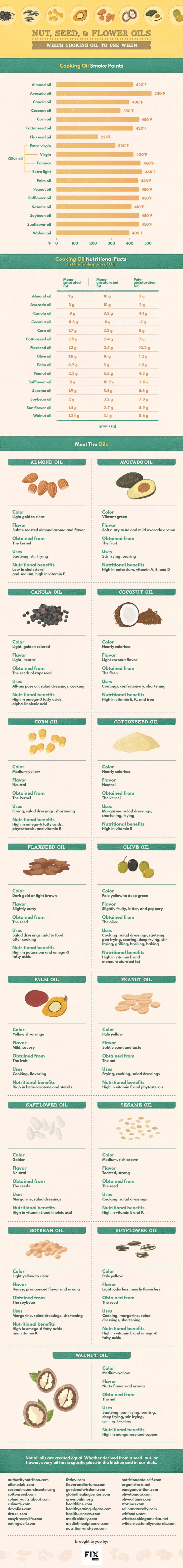 Learn about the properties of your favorite nut, seed, and flower oils with Fix.com's complete guide to cooking oils. #food #cooking