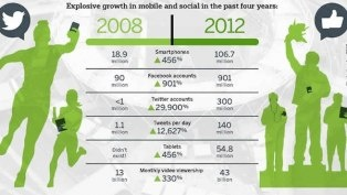Mobile and social technology will play a huge role in the 2012 Olympics, and this infographic breaks down why.Infographic Breaking, Facebook Olympicsmobileig, 2012 Olympics, Social Media, Daily Deals, Olympics Infographic, Deals Industrial, Medium, Mobile