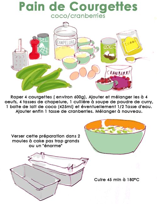 Pain de Courgettes - Alors je suis assez fan des recettes où tu balances tout ds un bol et tu mélanges... Mais ke viennent faire les cranberries ici ?