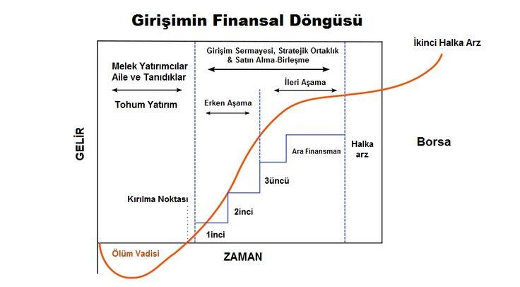 girisimcilerin finansal dongusu