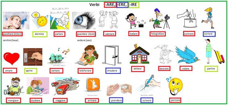Le 3 coniugazioni: verbi in -ARE, -ERE, -IRE http://eclass.sch.gr/modules/document/document.php