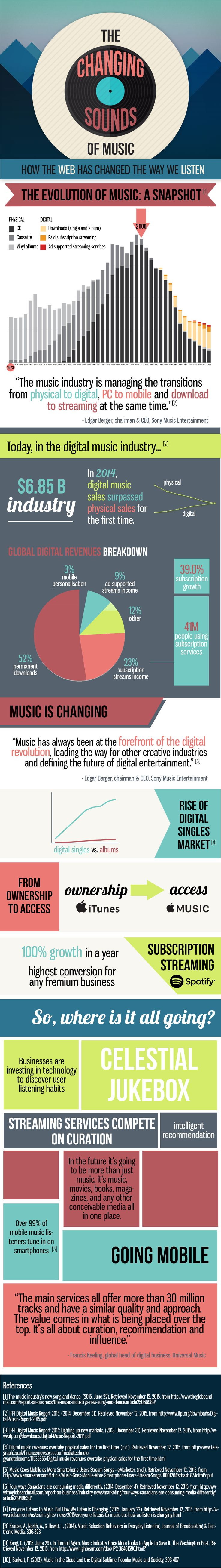 Infographic by Lily