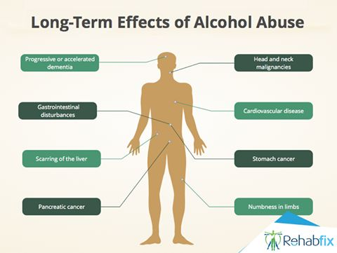 Long-Term Effects of #Alcohol Abuse