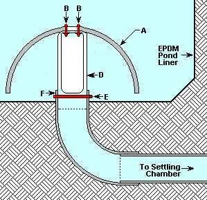 Best 25 pond construction ideas on pinterest natural for Koi pond bottom drain design