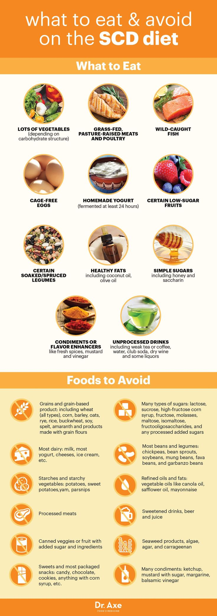 SCD diet foods to eat and avoid - Dr. Axe