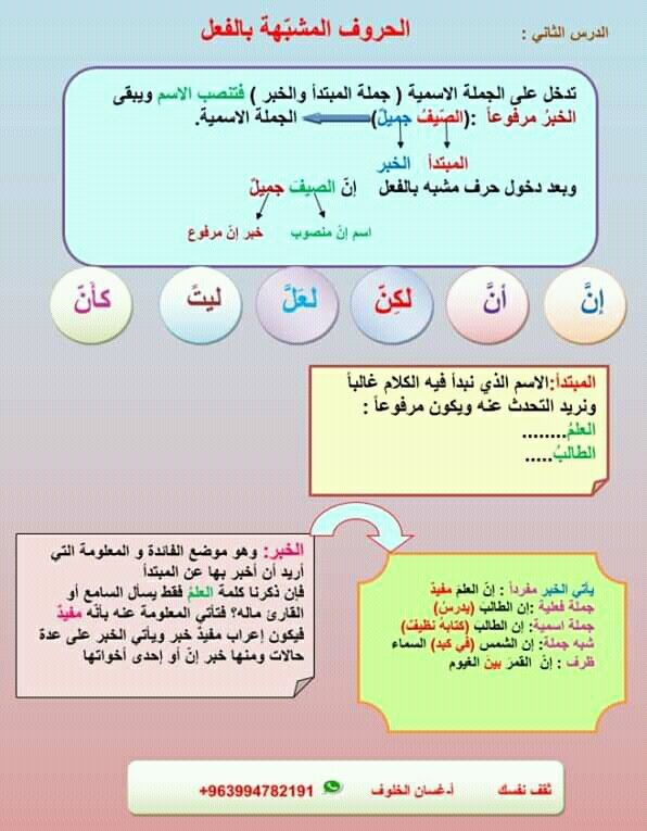 Pin By سنا الحمداني On النحو Arabic Language Learning Arabic Language