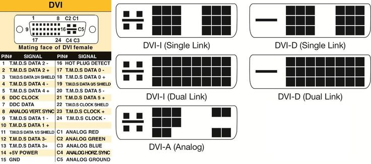 Differences Between DVI Connectors and Signals #difference #between #dvi #i #and #dvi #d http://botswana.remmont.com/differences-between-dvi-connectors-and-signals-difference-between-dvi-i-and-dvi-d/  # Differences Between DVI Connectors and Signals DVI connectors come in three types: DVI-A (analog), DVI-D (digital) and DVI-I (integrated; analog and digital). Both DVI-I and DVI-D connectors have two distinct data rates, also known as single-link and dual-link. Each link type has a maximum…