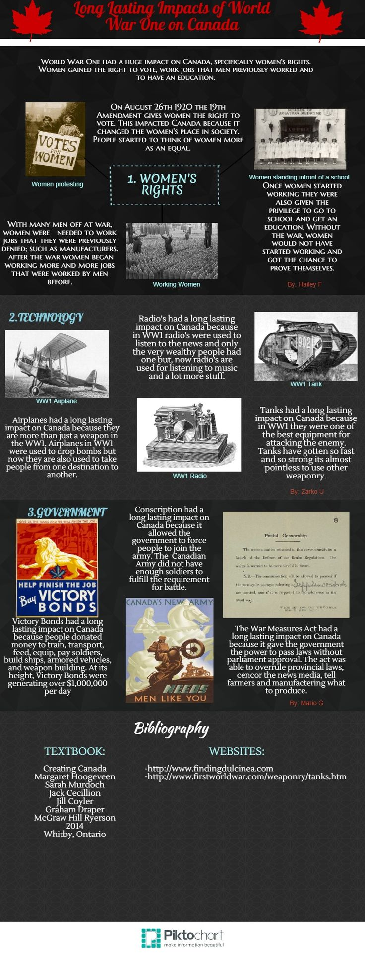 WWI Infographic Spring 2015