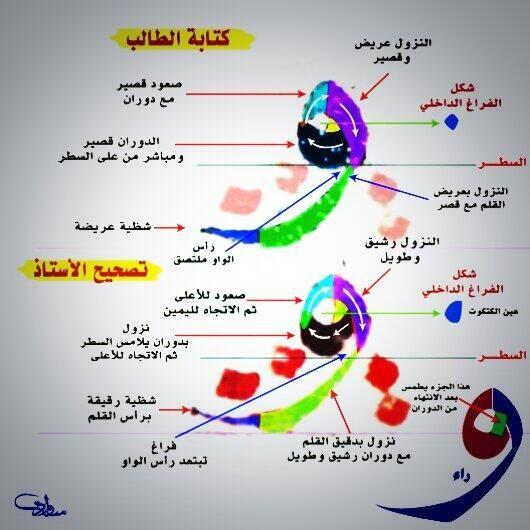 حرف #الواو في #خط_النسخ وشرح مفصل لطريقة كتابته #الخط_العربي