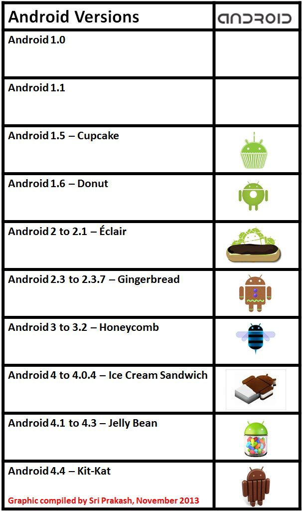 Android Version History #KitKat