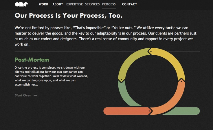 """Our process is your process too""  http://onedesigncompany.com/about/process/1/"
