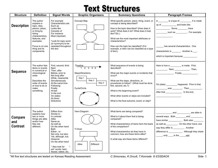 What is structure of response to a text?
