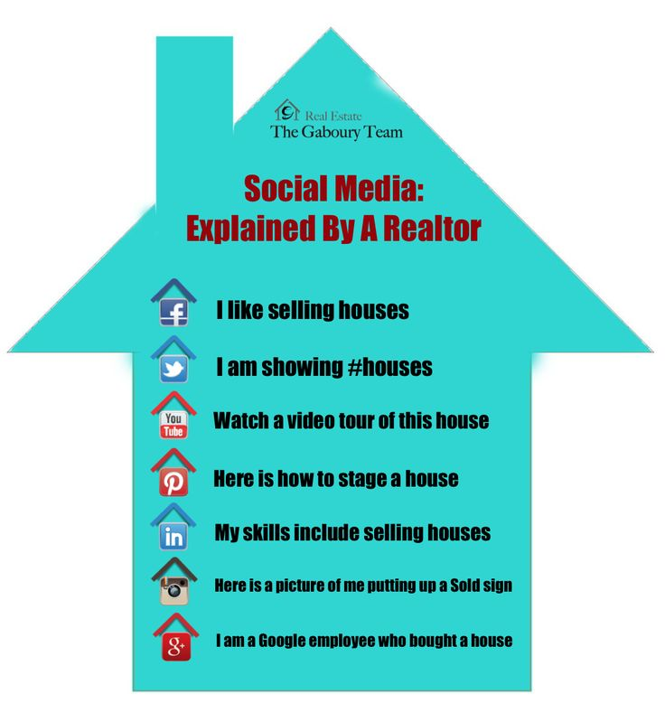 A quick way to show our real estate clients what the different social medias say.