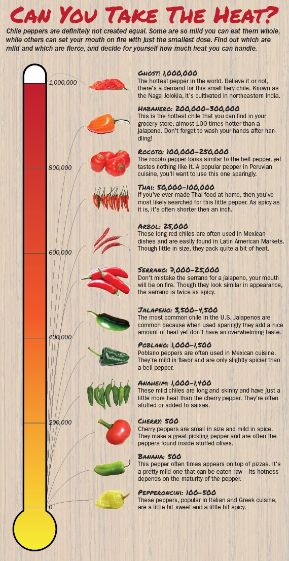 Chile Pepper Heat (Scoville) Scale:   A Guide To The Spiciest Capsicums from mild to burn ur nostril hair hot! ;)
