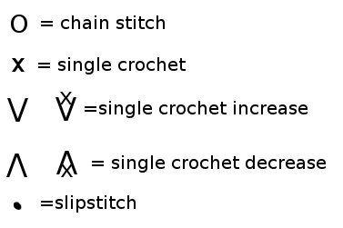1000  images about crochet symbol on pinterest