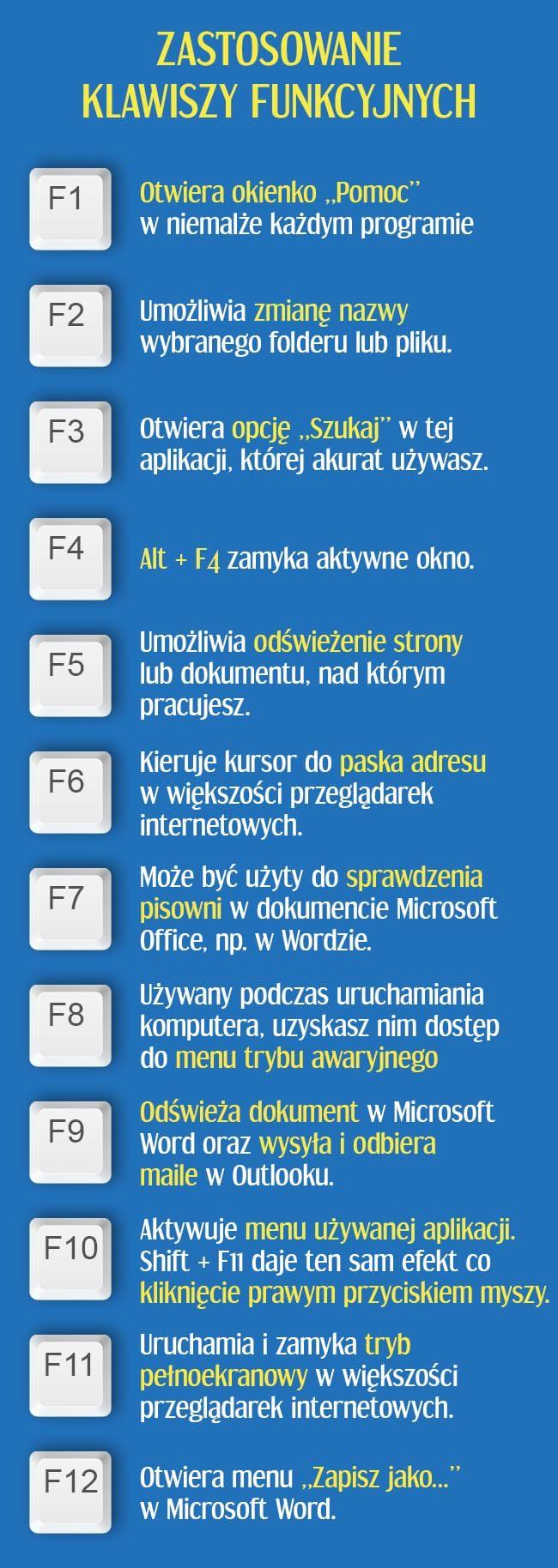 Klawisze funkcyjne – od F1 do F12 - znajdujące się w górnej części klawiatury, nie są tam po to, aby zbierać kurz.   Są im przypisane różne funkcje, a niektóre z nich na pewno Ci się przydadzą.  Zapraszamy Cię do odkrycia wielu zastosowań klawiszy funkcyjnych, dzięki czemu odkryjesz mnóstwo now