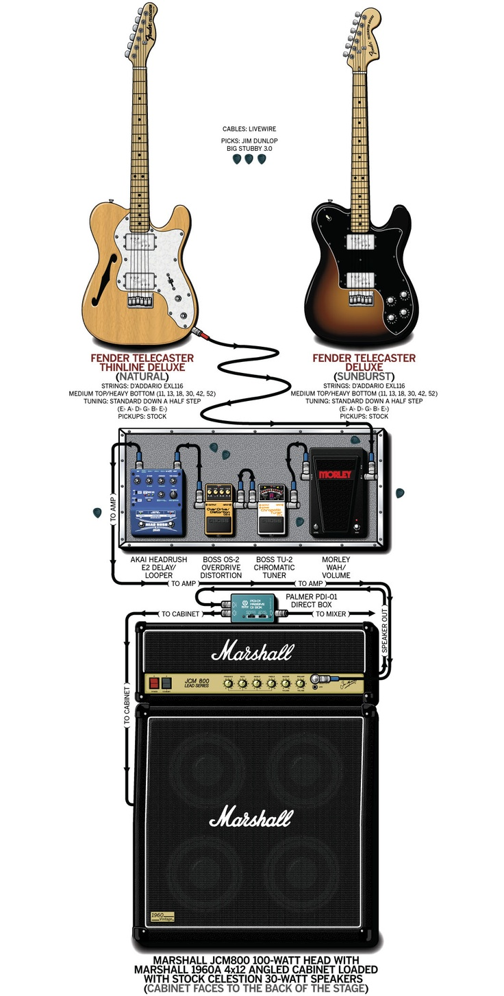 how to set your electric guitar amp