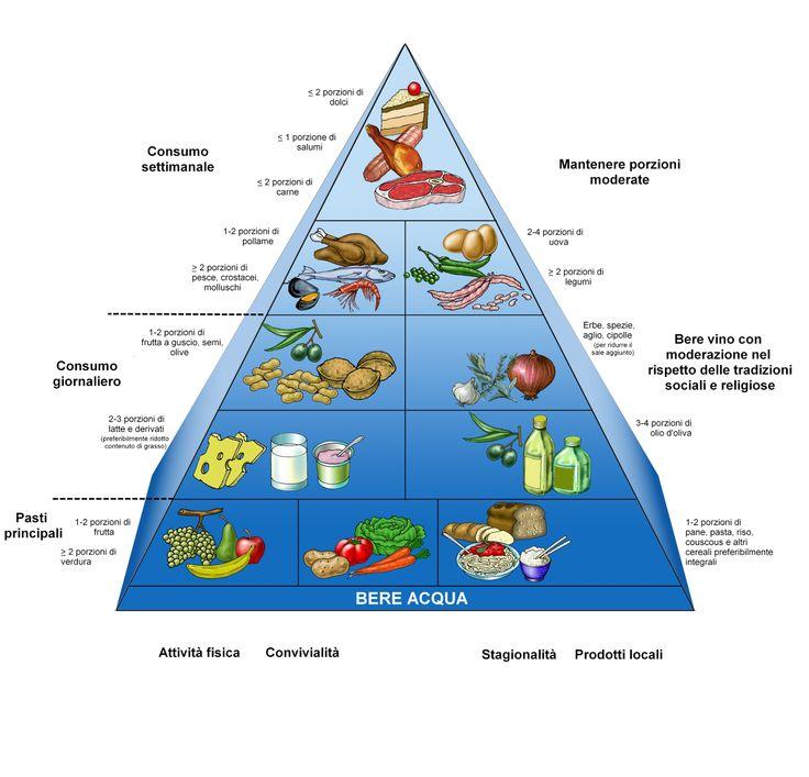 Per mangiare in modo sano ed equilibrato ci si può affidare alla #PiramideAlimentare che rappresenta i diversi gruppi di alimenti e la frequenza con cui vanno consumati; se poi si vogliono anche considerare le regole della dieta mediterranea che è considerata la tipologia di dieta migliore dal punto di vista nutrizionale, le proporzioni di carboidrati, proteine e grassi dovrebbero essere rispettivamente di 55-60%, 10-15% e 25-30% (di cui massimo 10% di grassi saturi).