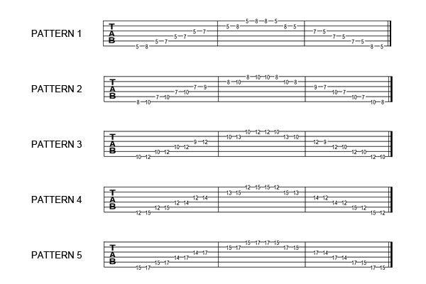 guitar tabs numbers Tags : guitar tabs numbers easy banjo chords ...