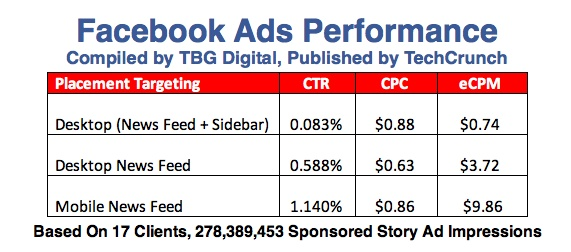 Sponsored Stories on Facebook Mobile are getting 13 times the click through rate and earn 11.2 times more money per impression compared to all of FB desktop ads.